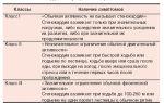 Классы стенокардии напряжения, классификация стабильной стенокардии по функциональным классам