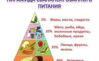 Бурление в животе после еды причины