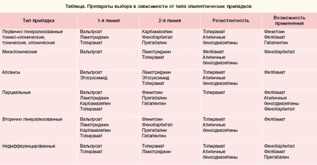 Лекарства от эпилепсии: список эффективных препаратов. Лечение эпилепсии в Москве безопасными современными средствами