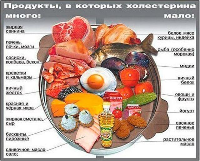 Диета при инсульте: номер стола и рекомендованные продукты