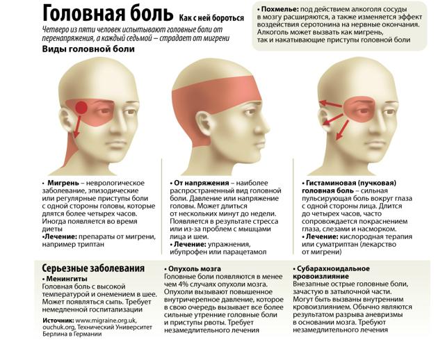 При водной диете головные боли в