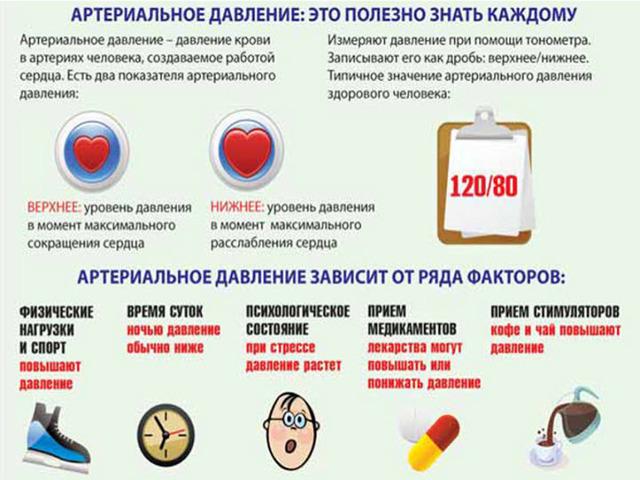 Диагностика симптоматической артериальной гипертензии: дифференциальный анализ