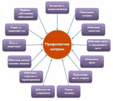 Профилактика приступов мигрени