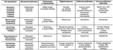 Механизм действия, аналоги и цена