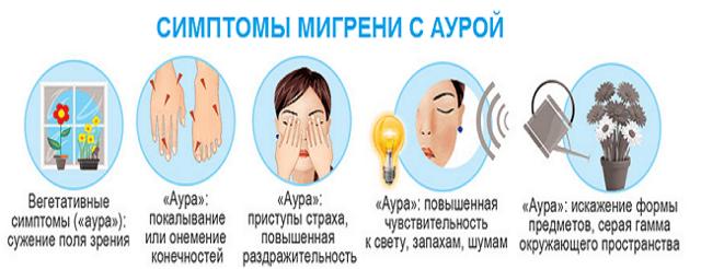 Мигрень: симптомы и лечение, причины возникновения мигрени