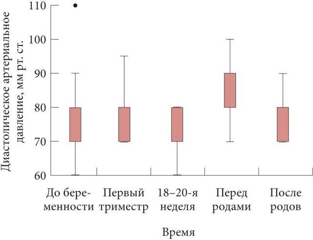 Признаки повышенного давления у женщин и мужчин