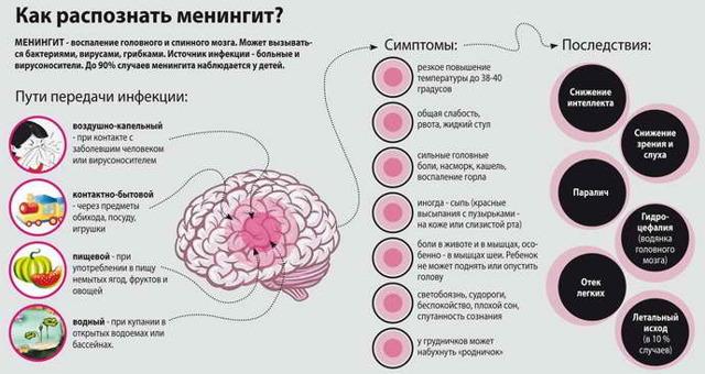 Профилактика менингита и его лечение