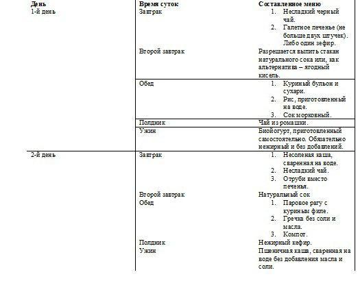 Операция по удалению аппендицита: проведение, диета
