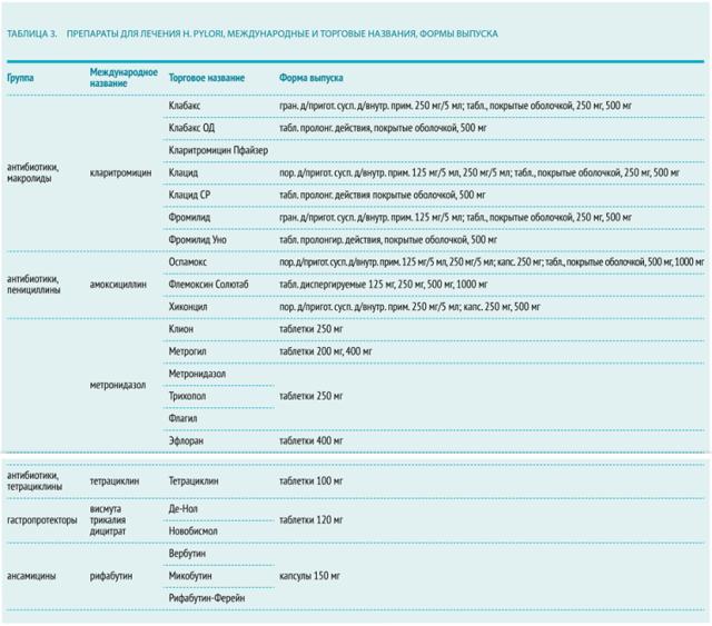 Лечение хеликобактерной инфекции: схемы эрадикации и народные методы