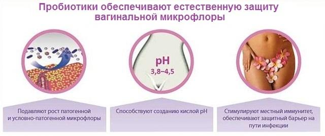 Пробиотики при молочнице - какие применять, обзор пробиотиков