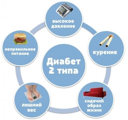 Народные средства для поджелудочной железы при сахарном диабете