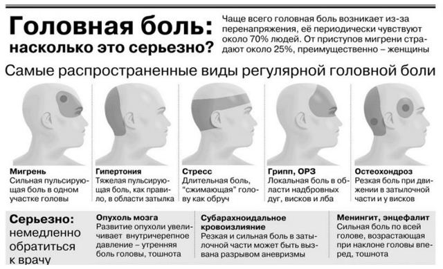 Болит макушка головы: причины, диагностика и лечение