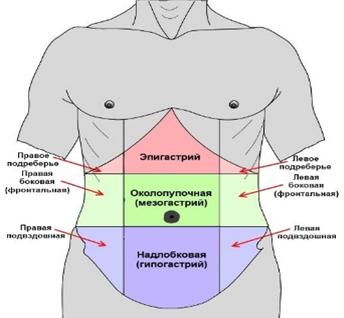 Основные причины возникновения рези внизу живота у мужчин