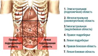 Боли в животе слева: причины и лечение боль левой части живота