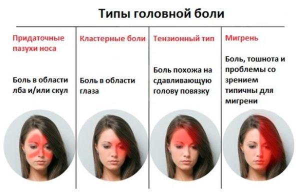 Что делать, если тошнит, но не рвет, болит голова и тошнит?