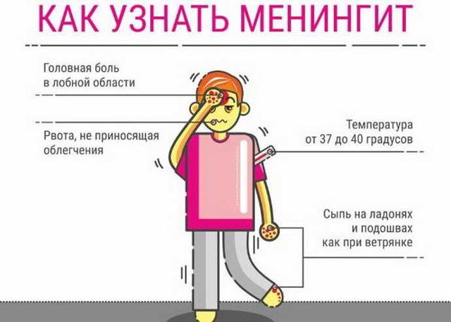 Признаки менингита у детей, сыпь при менингите (фото), как распознать менингит – симптомы у детей
