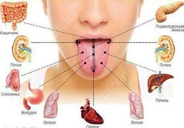 Почему язык желтый: причины и что делать, как самостоятельно диагностировать болезнь и начать лечение