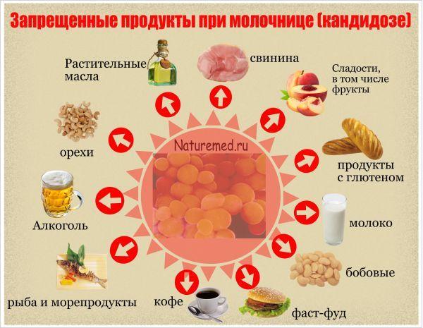 Что нельзя есть при молочнице? Как правильно питаться